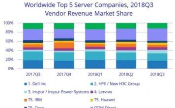 Server market share chart for Q3 2018