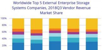 Storage market share Q3 2018