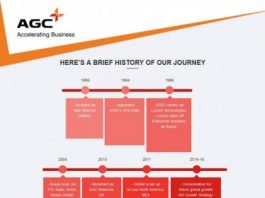 AGC Networks business