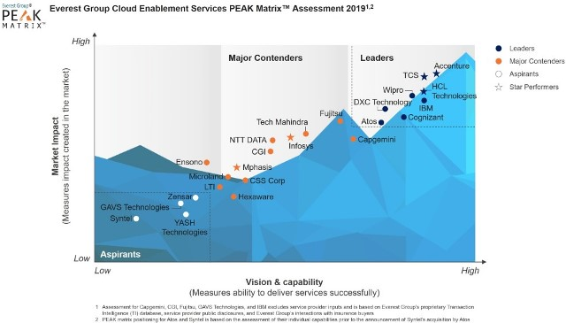 Accenture in cloud enablement business