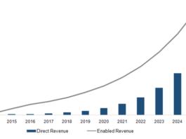 Artificial Intelligence market forecast report