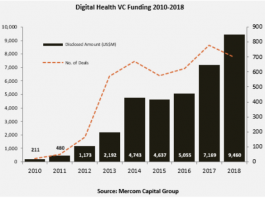 Chart on Digital Health VC Funding 2010-2018