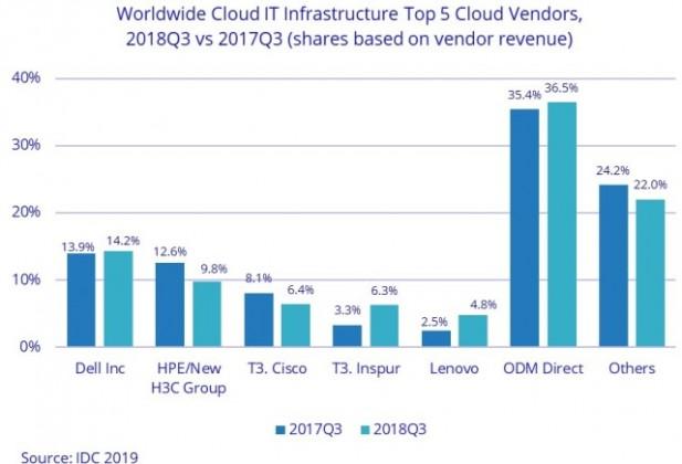 Cloud IT vendors in Q3 2018