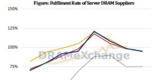 DRAM server suppliers 2019
