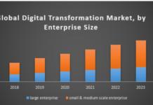 Global Digital Transformation Market size