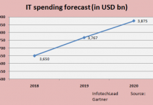 IT spending forecast for 2019 by Gartner