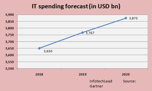 IT spending forecast for 2019 by Gartner