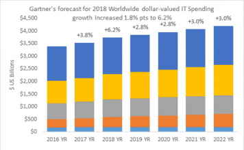 IT spending forecast from Gartner