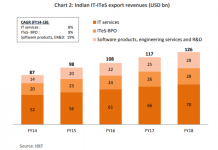 India IT services industry 2018