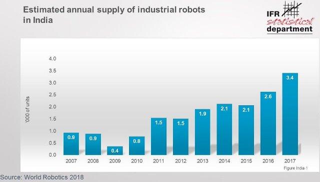 India industrial robots market
