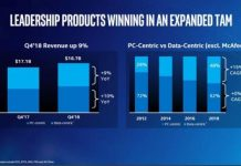 Intel revenue Q4 2018
