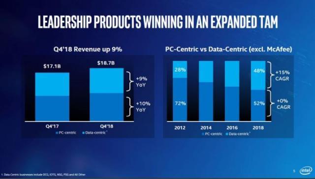 Intel revenue Q4 2018