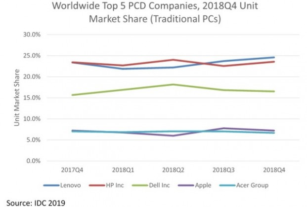 PC market share in Q4 2018