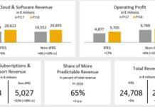 SAP revenue Q4 2018