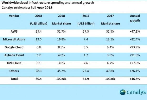 Cloud market share 2018