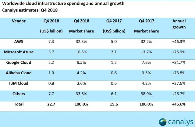 Cloud market share Q4 2018