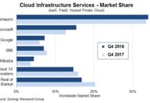 Google Cloud market share