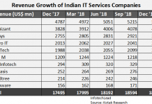 Indian IT companies revenue 2018